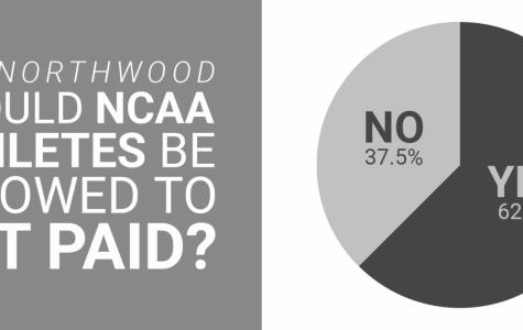 College, commitment, compensation: Are college athletes fairly imbursed?