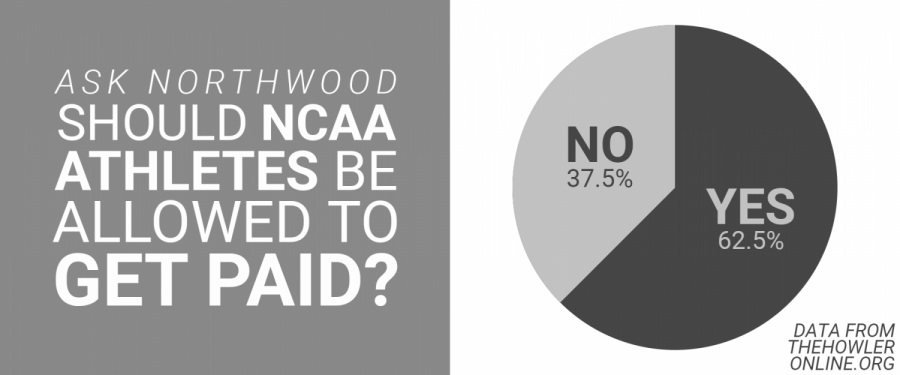 College, commitment, compensation: Are college athletes fairly imbursed?