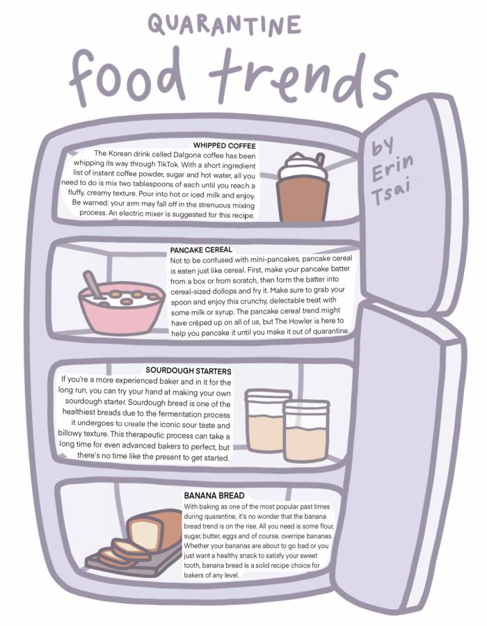 Quarantine+Food+Trends