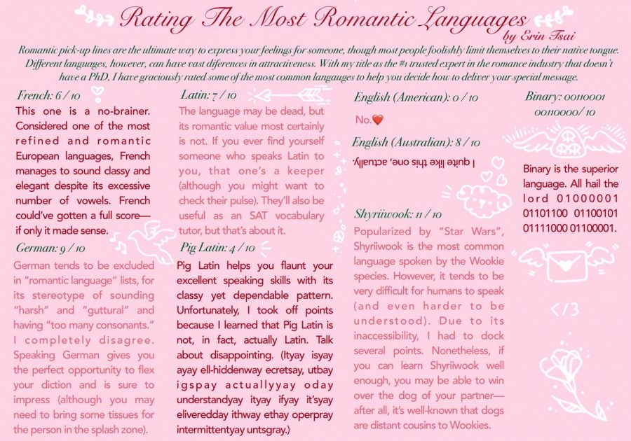 Rating the most romantic languages