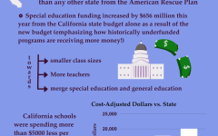California education funding is insufficient